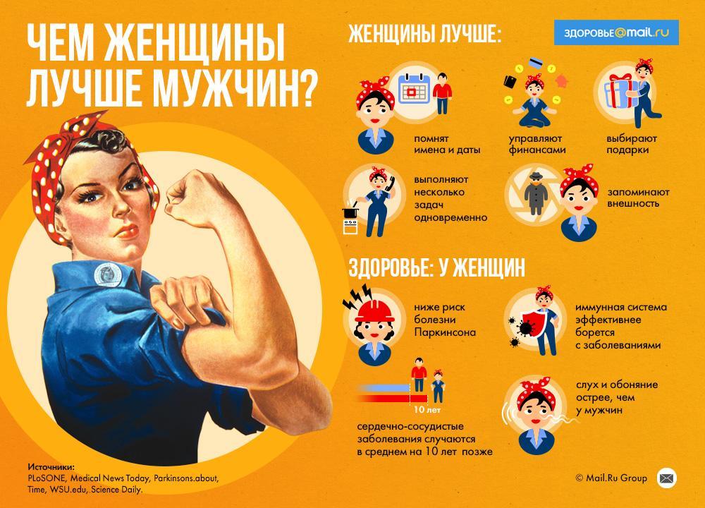 Шесть отличий мужского и женского мозга