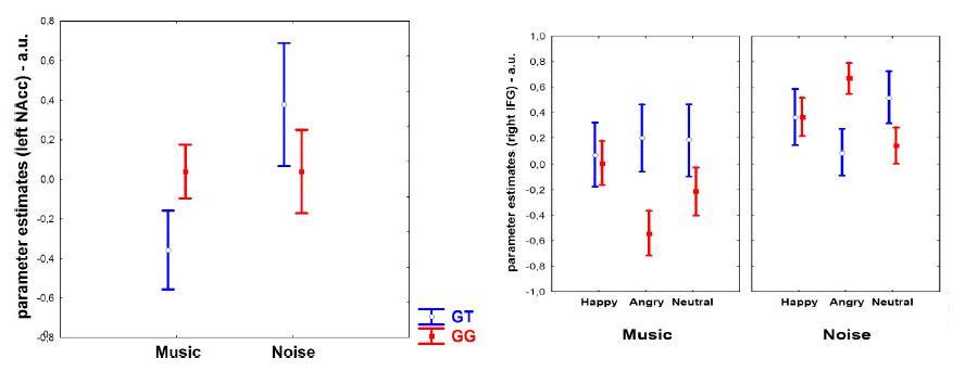 эмоциональное восприятие музыки зависит от генов