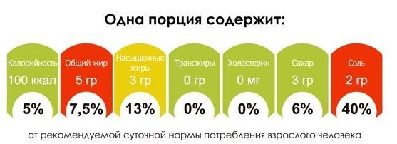 6261 - Россиянам нужна новая маркировка продуктов