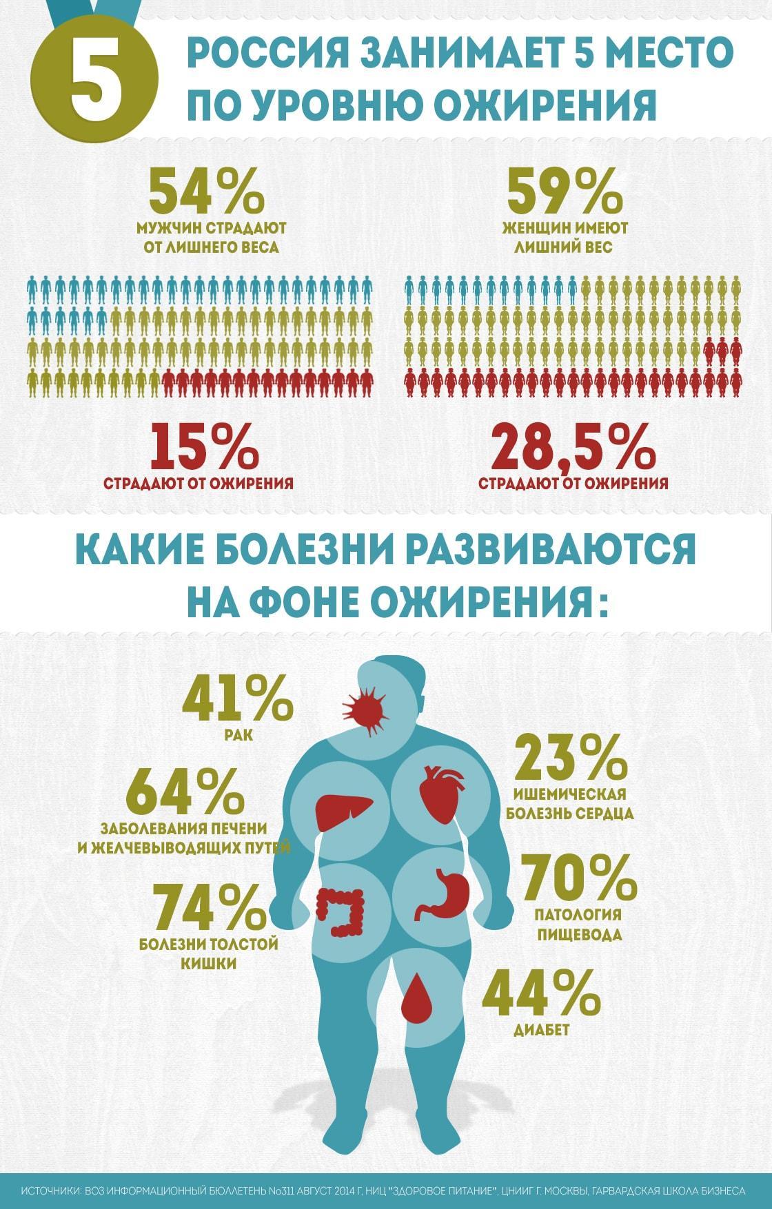 Инфографика ожирения