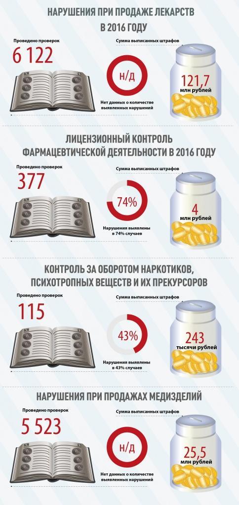 99efabdc469b3d6ff5db2a724dd33c6c1 - В 2016 году Росздравнадзор выписал штрафов на 150 млн рублей