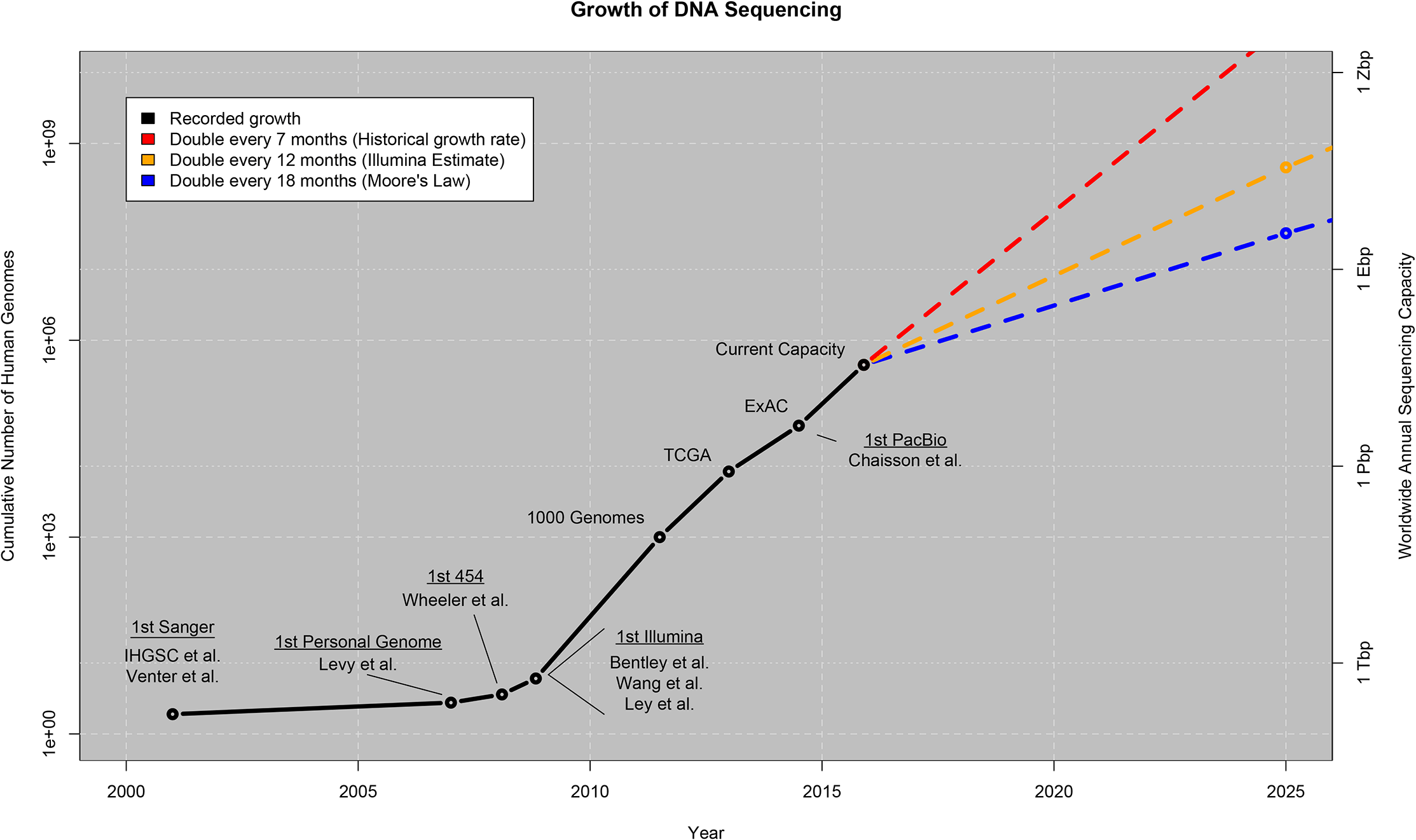 Увеличивающийся объем генетических данных стал проблемой для науки