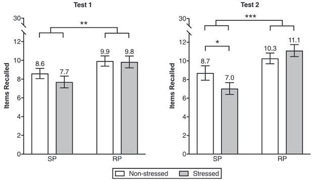 упражнения на извлечение воспоминаний защитили память от стресса