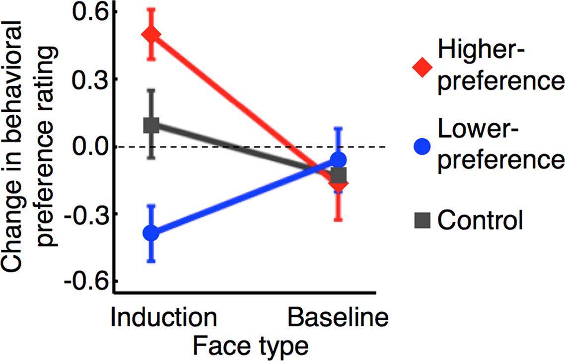 Ученые научились программировать эмоции