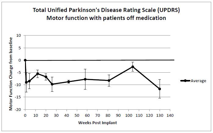 Имплантация свиных клеток помогла при болезни Паркинсона