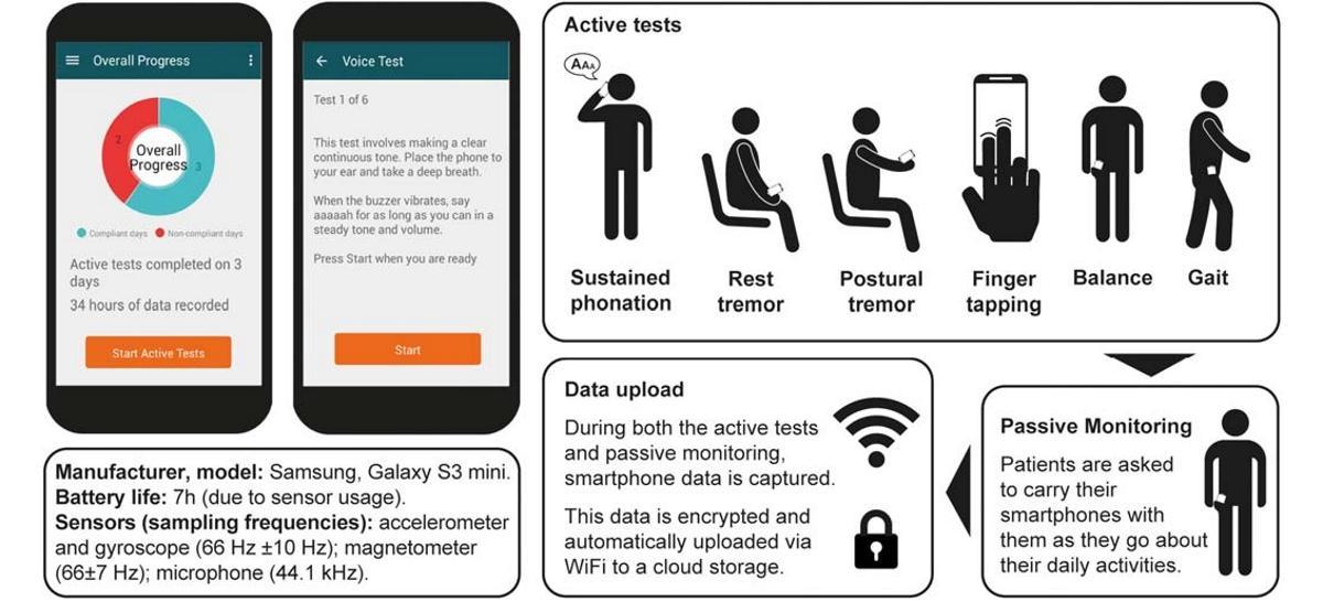 Смартфон оказался полезным в диагностике Паркинсона