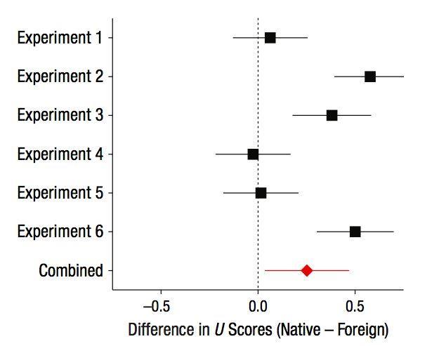 иностранный язык повлиял на эмоциональность при решении этических дилемм