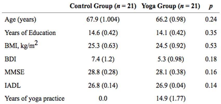 Йогу назвали полезной для сохранения ясного ума в пожилом возрасте