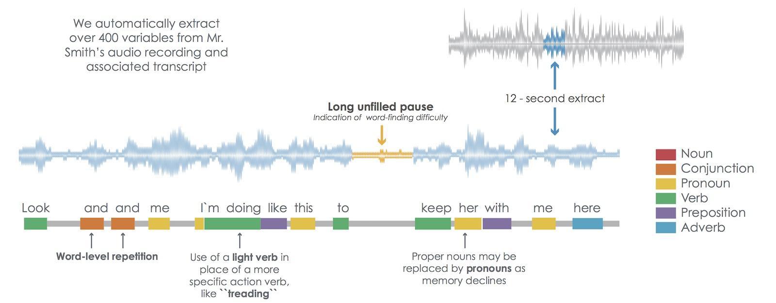 Исскуственный интеллект диагностирует деменцию по голосу