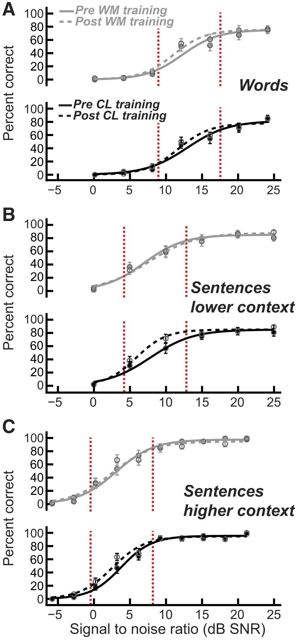 тренировка слухового восприятия улучшила понимание речи