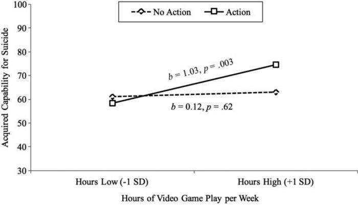 видеоигры повысили риск суицида у американских студентов