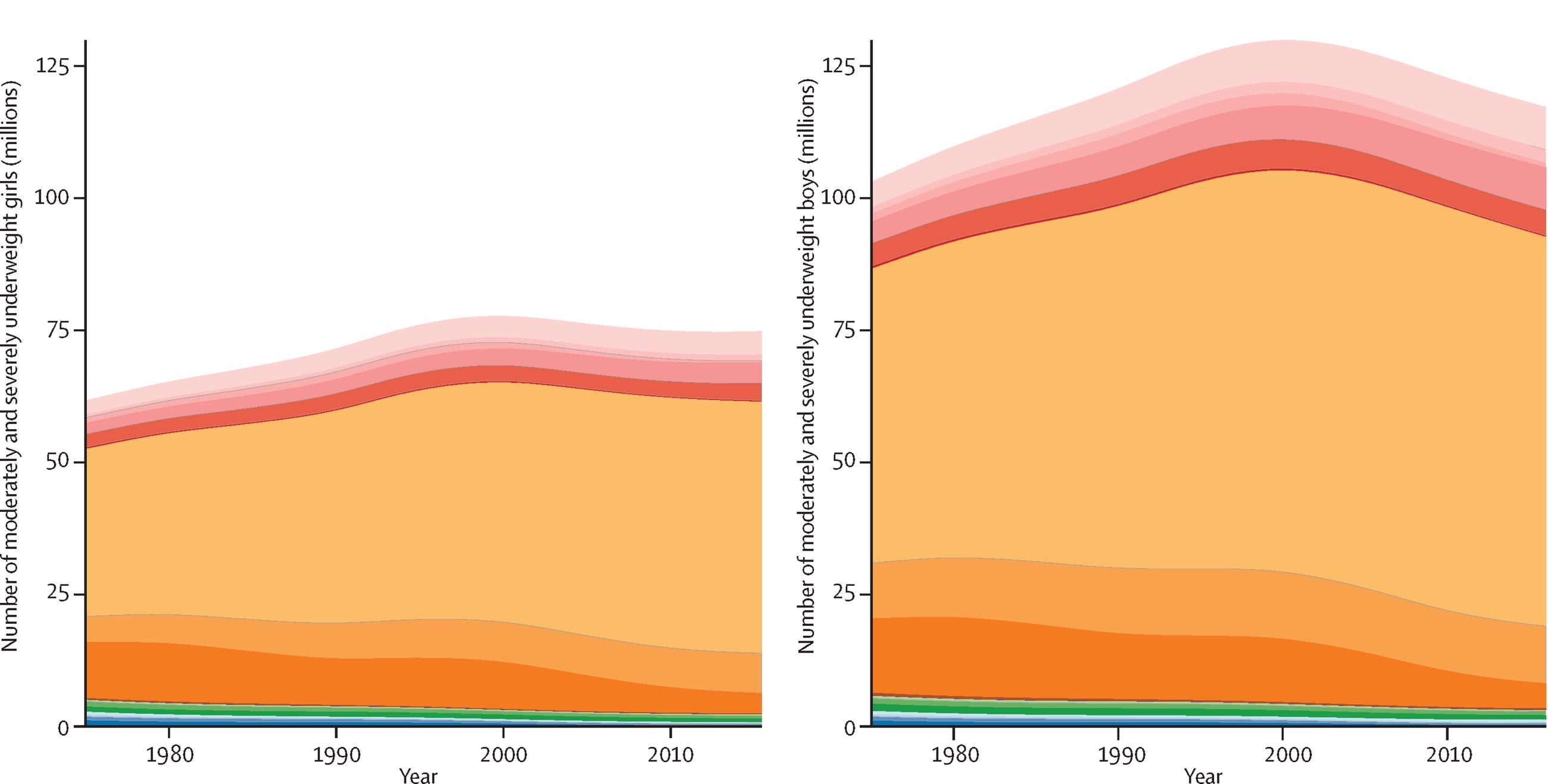 Глобальное изменение числа девочек и мальчиков с недостаточной массой тела