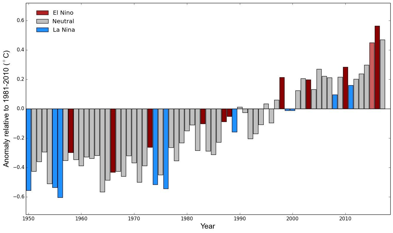 2017 год войдет в тройку самых жарких в истории наблюдений