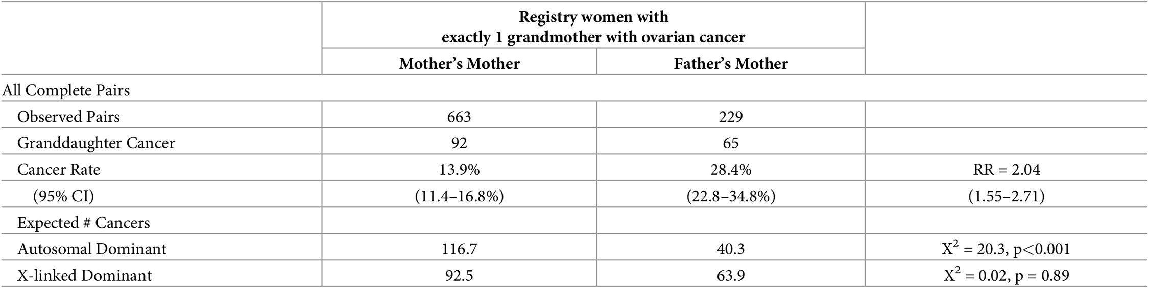 Дочери унаследовали предрасположенность к раку яичника от отцов