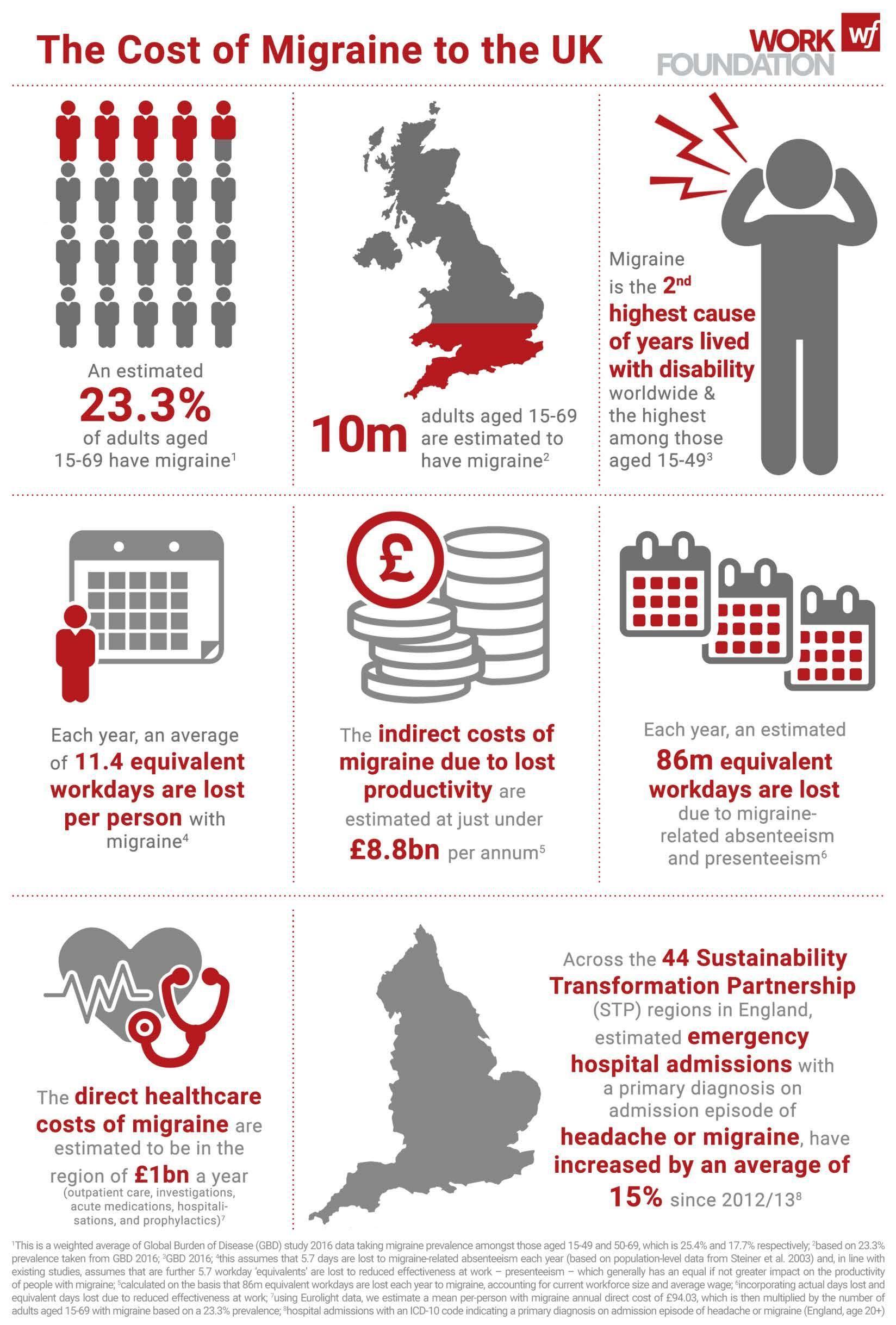 Инфографика о мигрени
