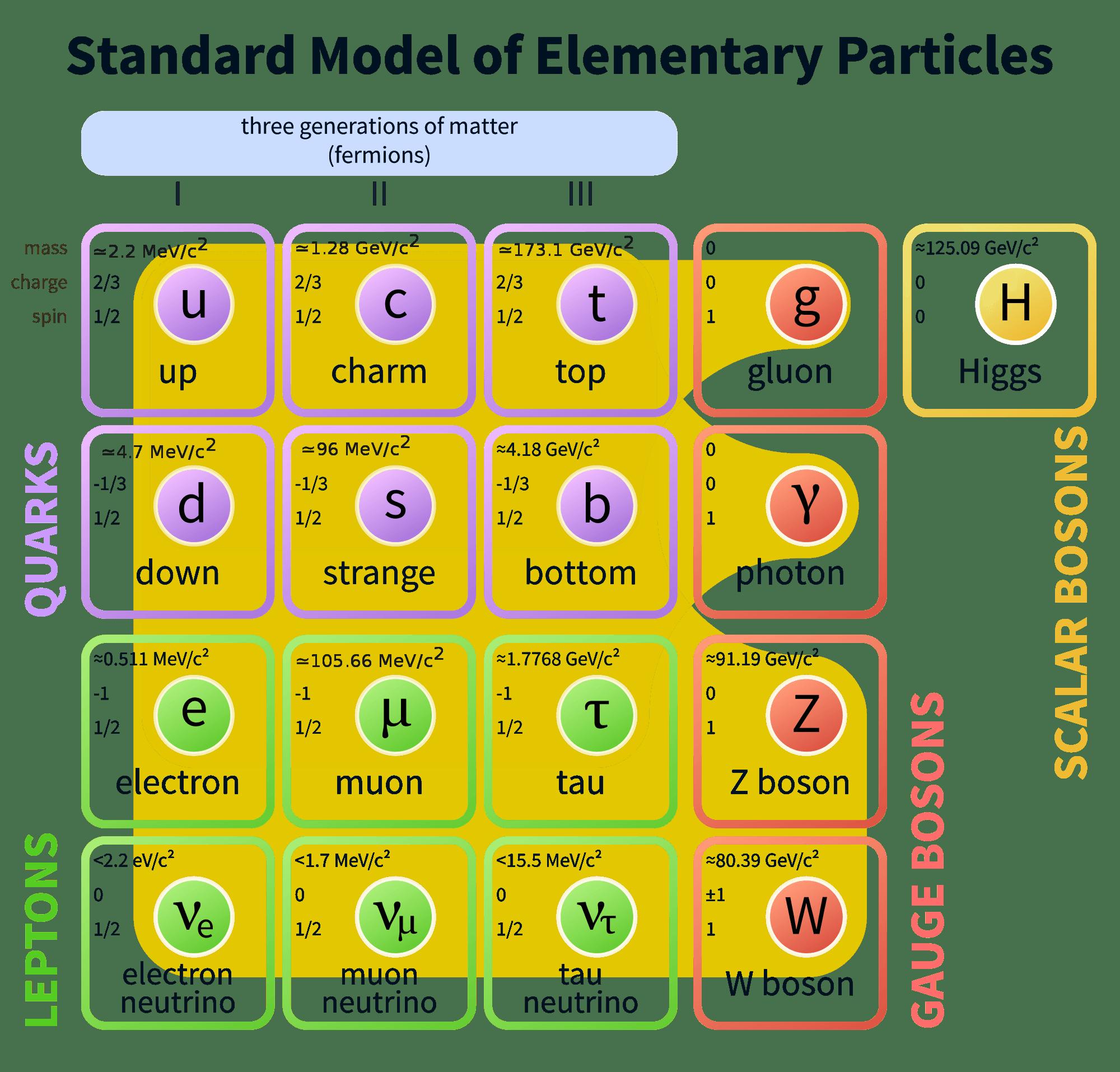Стандартная модель: удивительная теория почти всего