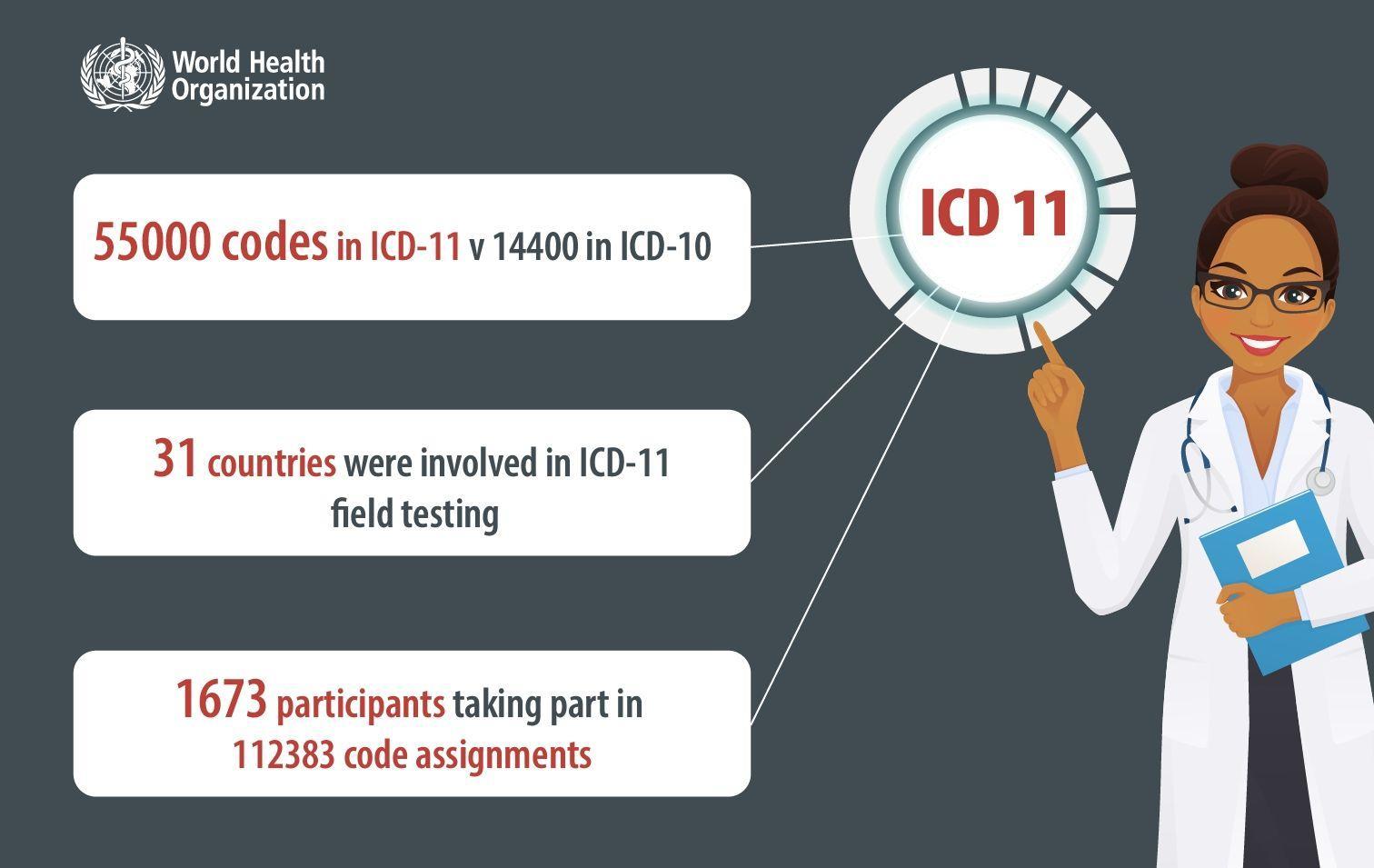 ВОЗ опубликовала новую Международную классификацию болезней