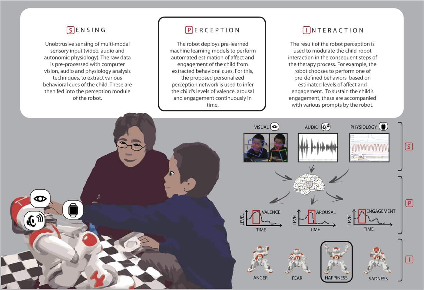 Машинное обучение поможет найти общий язык роботу и детям с аутизмом
