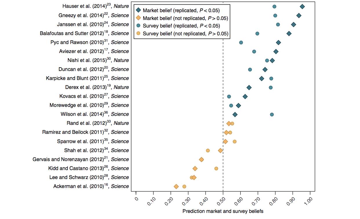 Ученым удалось воспроизвести только 13 из 21 социального исследования из Science и Nature