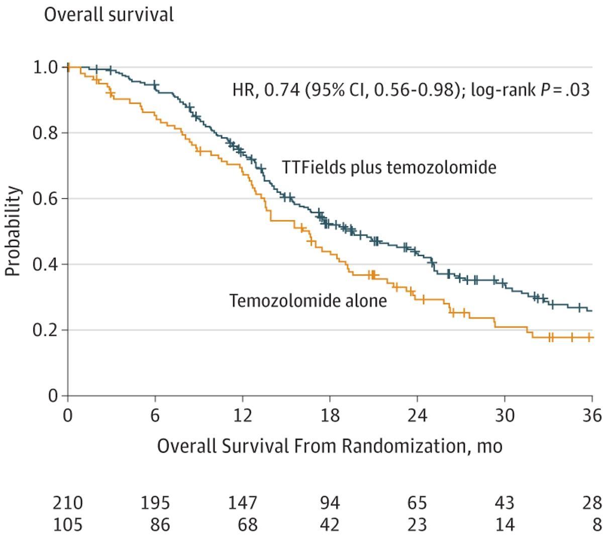 График общей выживаемости пациентов с вновь диагностированной глиобластомой в группе TTF+темозоломид (синяя кривая) и темозоломид (желтая кривая)