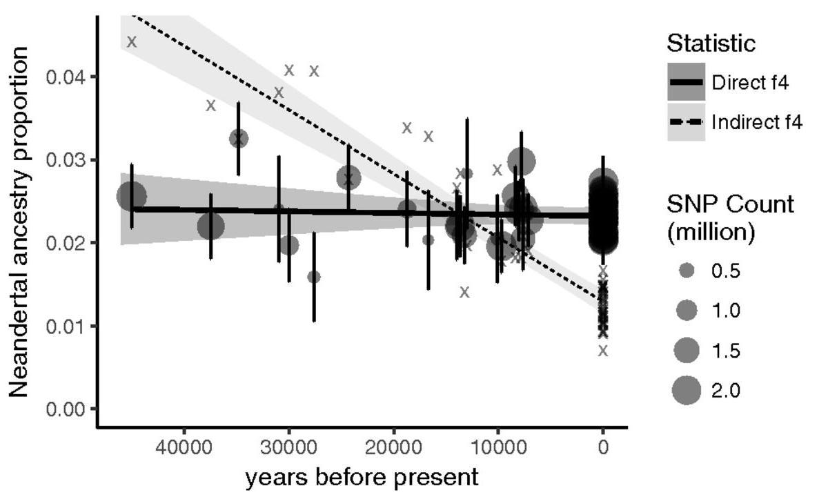 Генетики опровергли «вымывание» неандертальской ДНК из генома современных людей