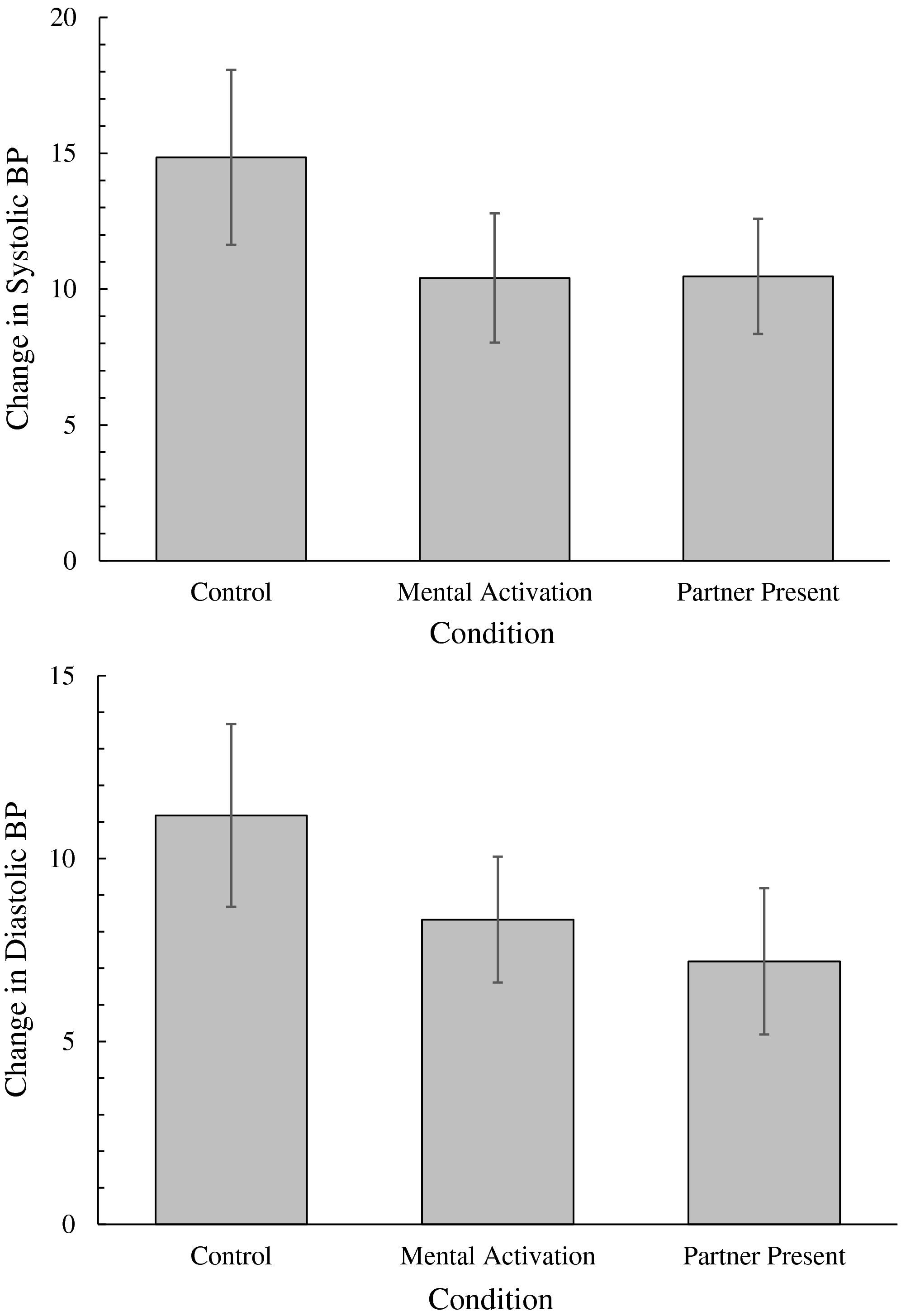 Присутствие романтического партнера понизило давление в стрессовой ситуации