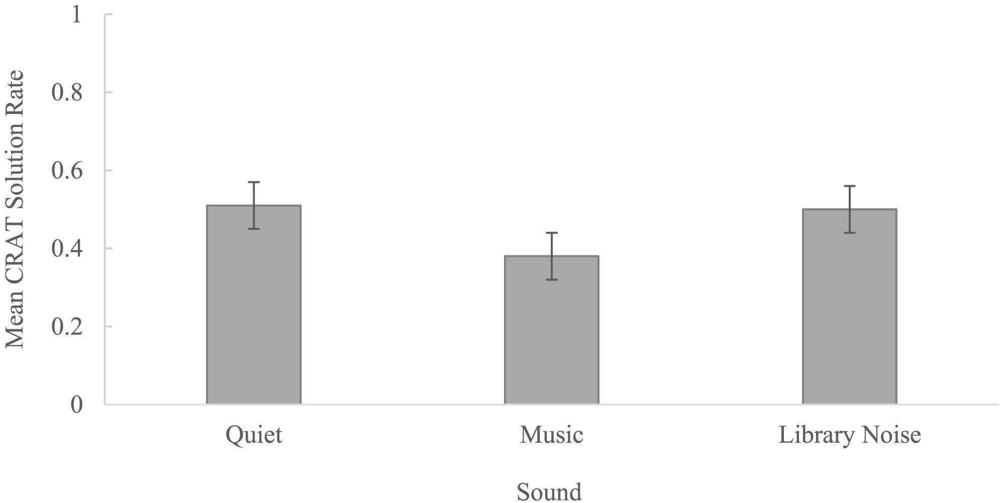 Музыка помешала креативности