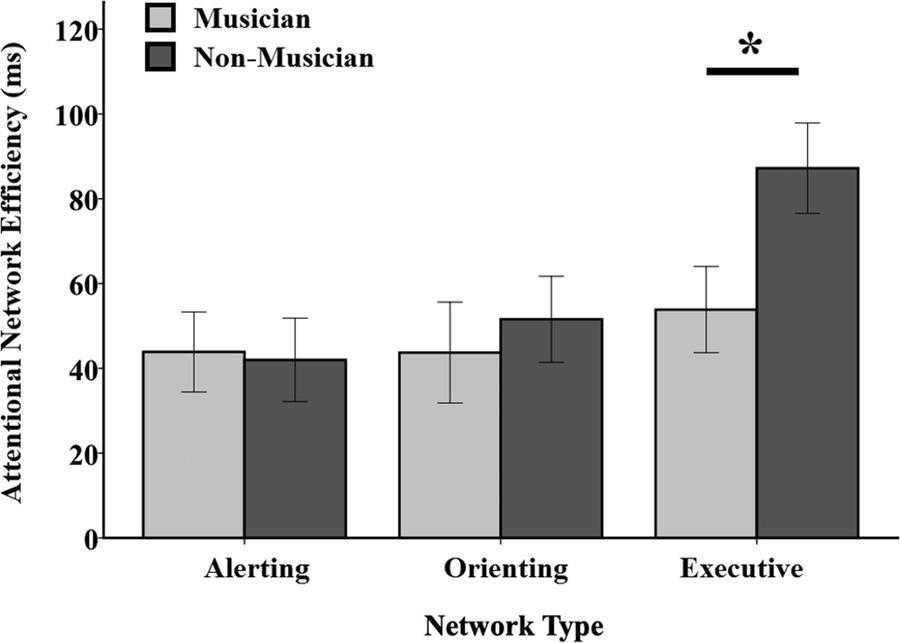 Музыканты оказались мастерами отсеивания нерелевантной информации