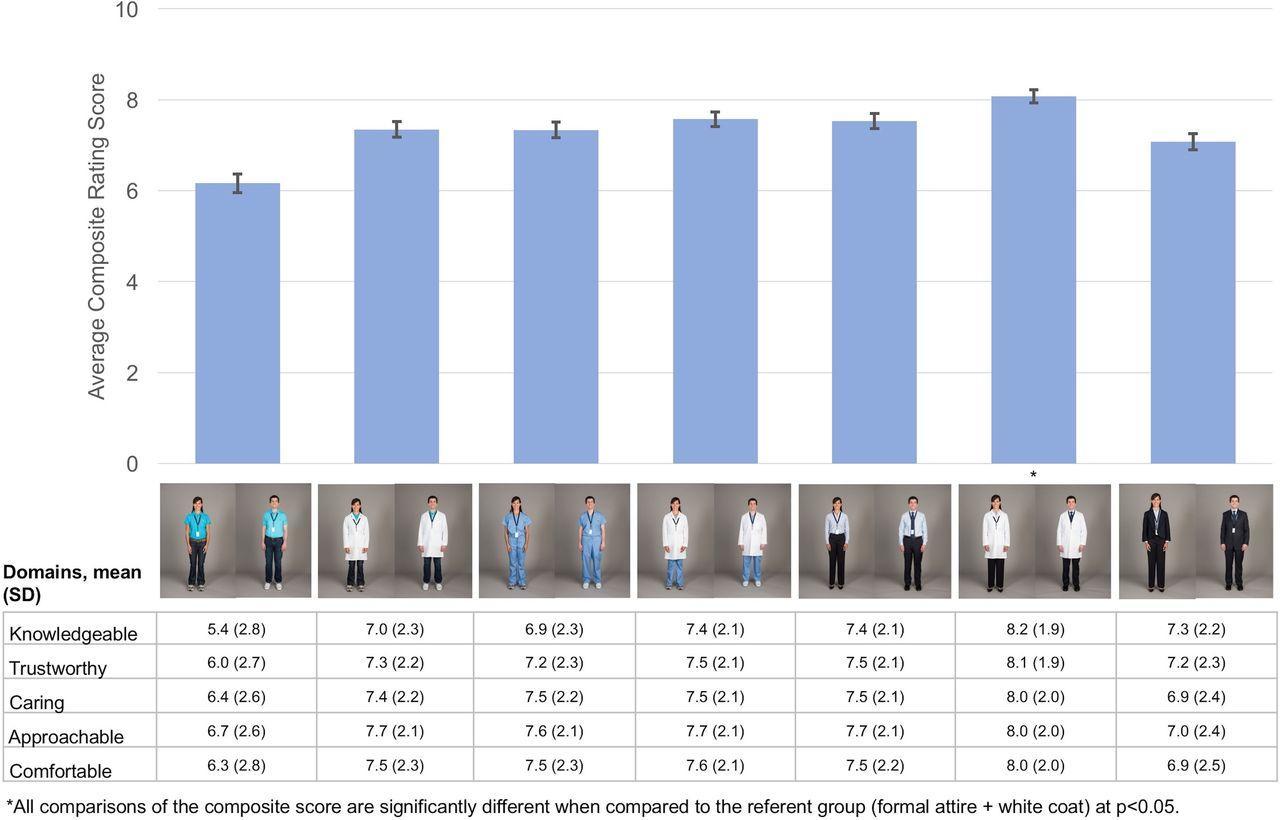 Одежда повлияла на мнение о врачах