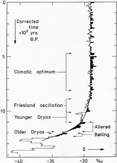 Вброс о выбросах, или История глобального потепления