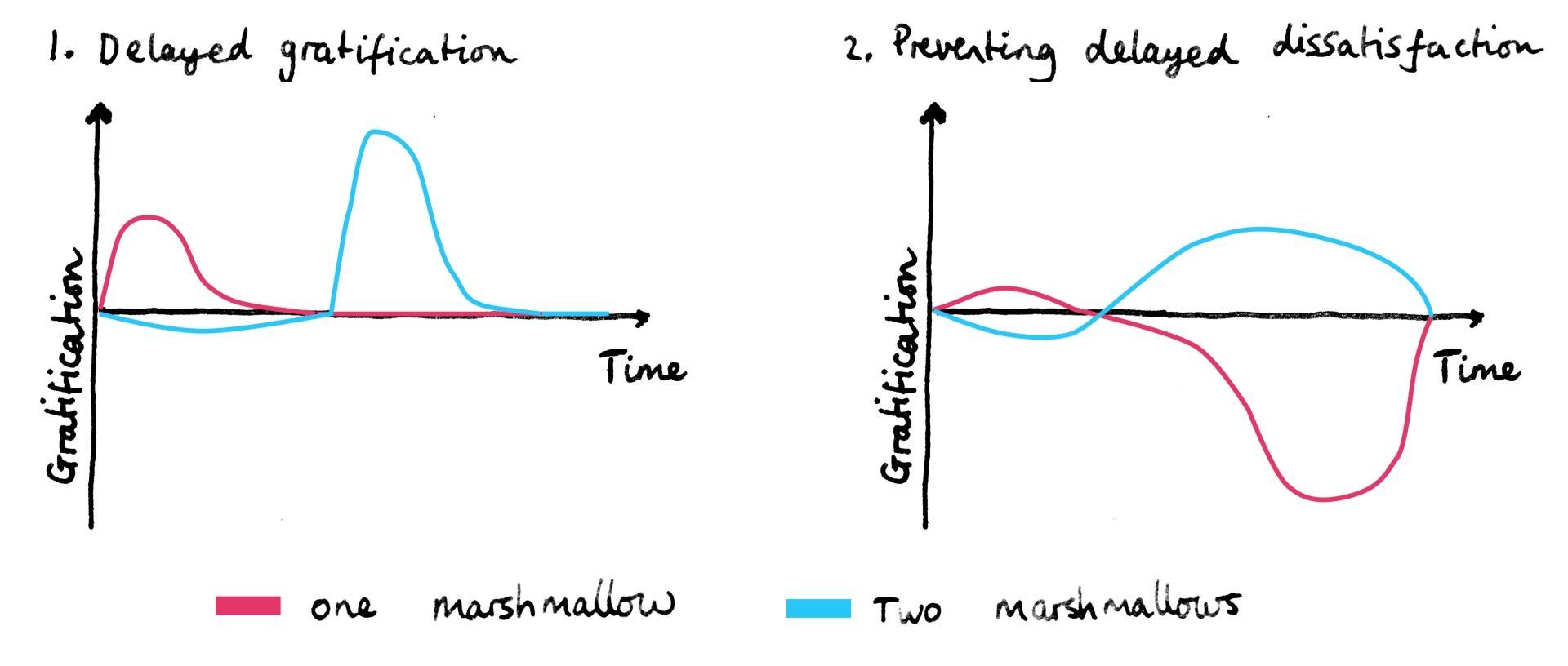 Графическая интерпретация результатов зефирного теста