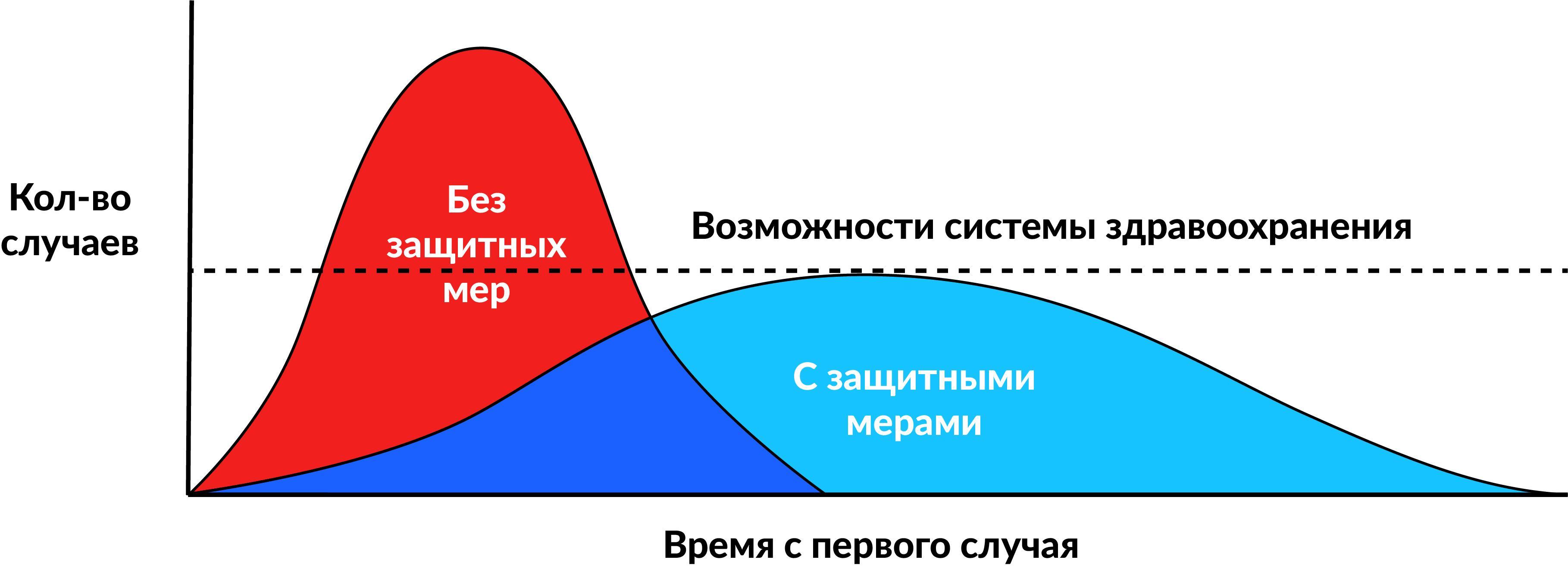 COVID-19, общество и вы — с точки зрения анализа данных