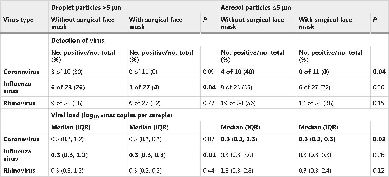 Пользу масок во время эпидемии измерили в вирусных частицах