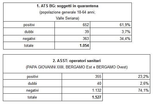 Пример Бергамо: сколько стоит стадный иммунитет