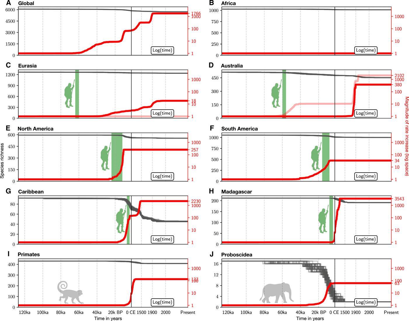 Ученые подсчитали, сколько видов млекопитающих может исчезнуть к 2100 году