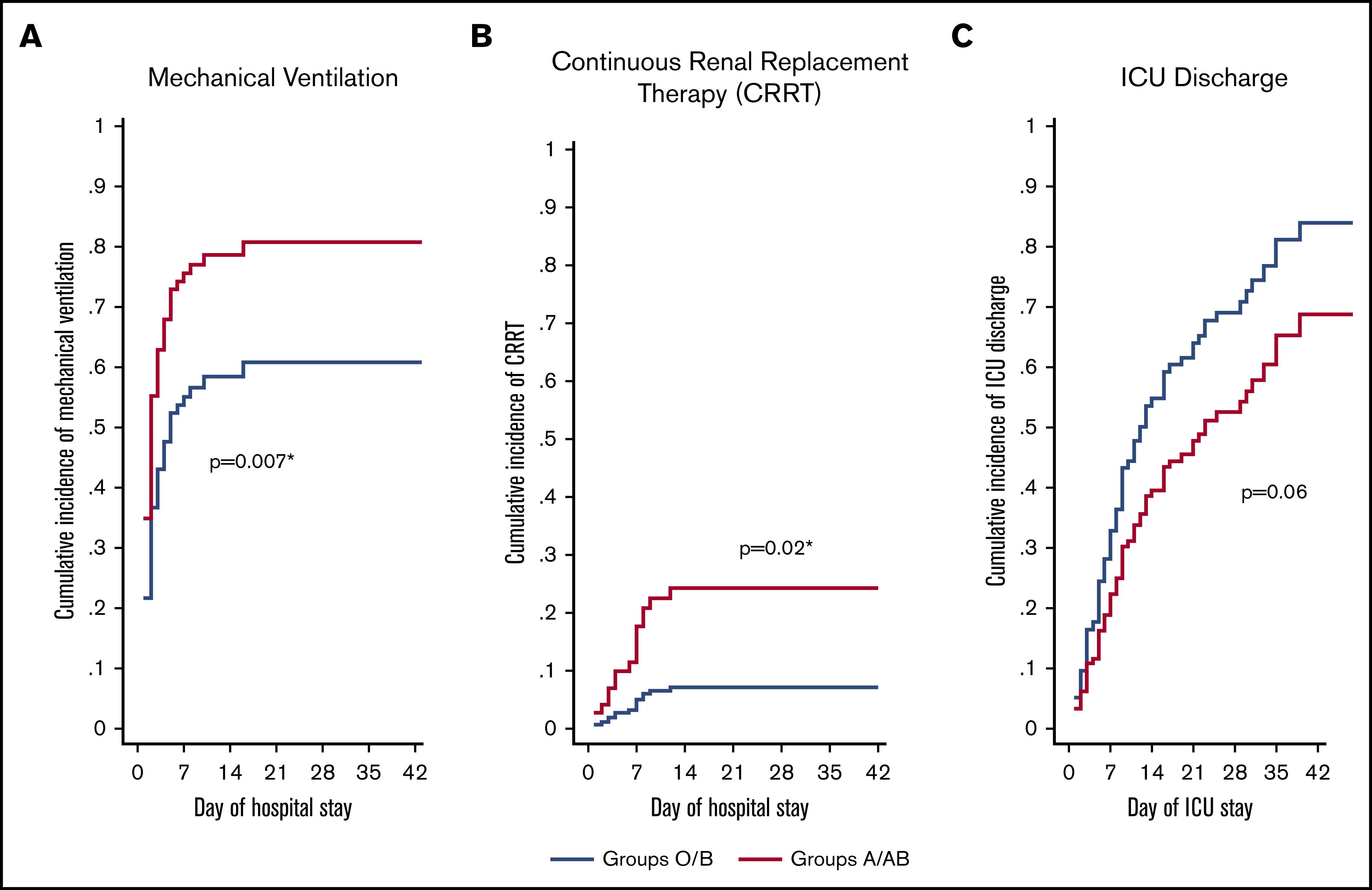 Получены новые доказательства связи между группой крови и тяжестью симптомов Covid-19