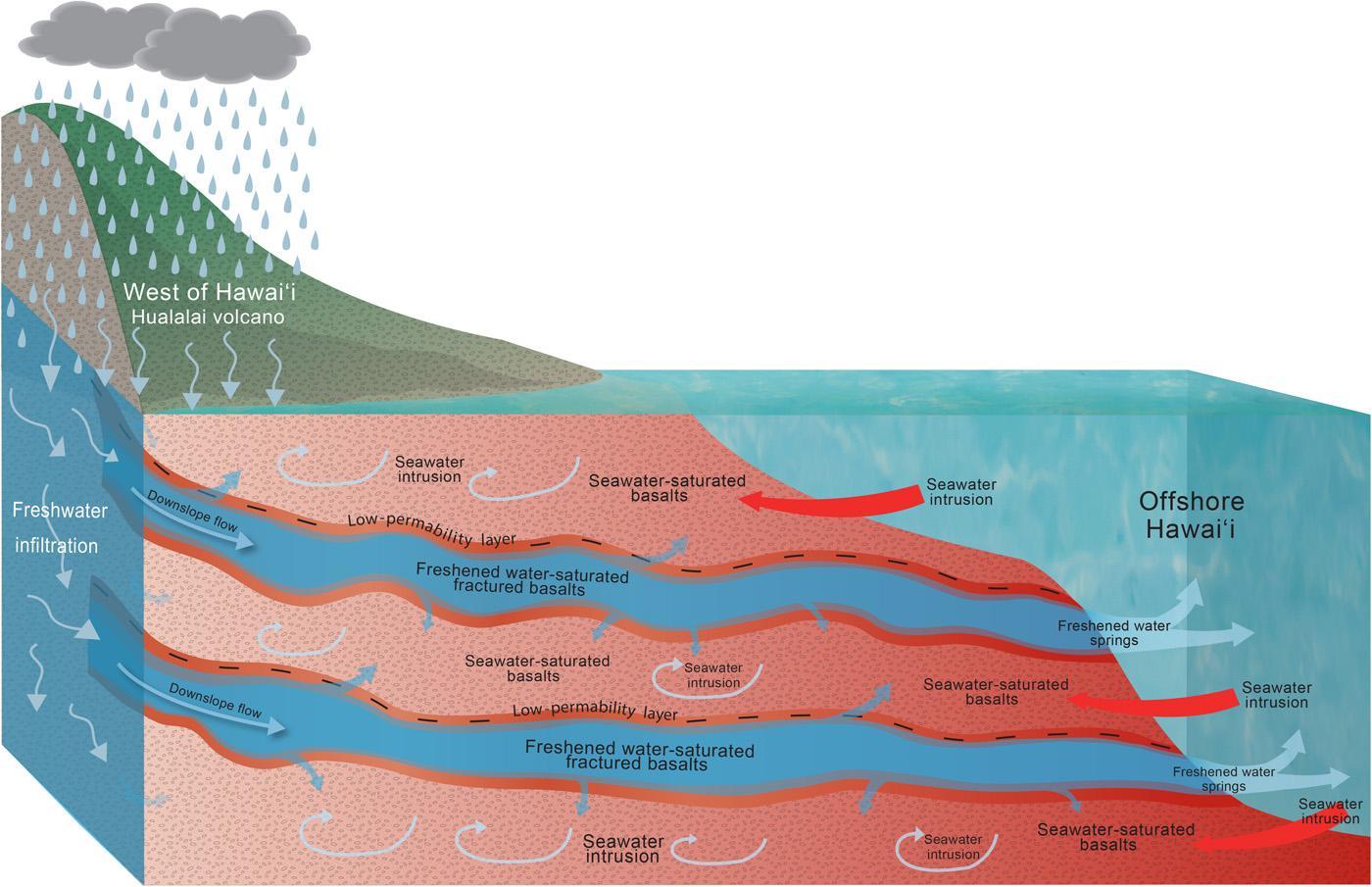 Под Гавайями нашли огромные запасы пресной воды — и это хорошая новость для всех вулканических островов