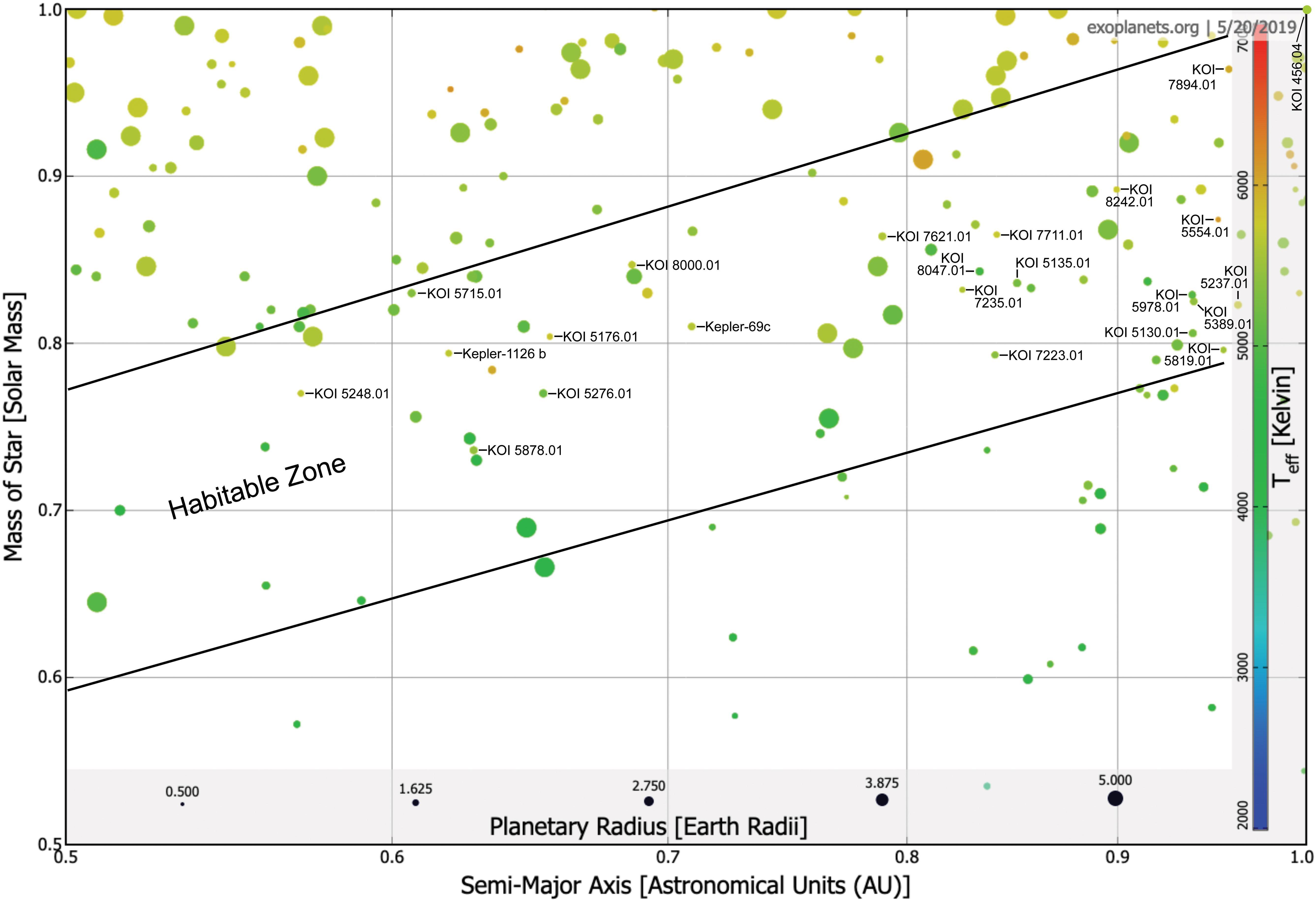 Идеальная планета: существуют ли «сверхобитаемые Земли»?
