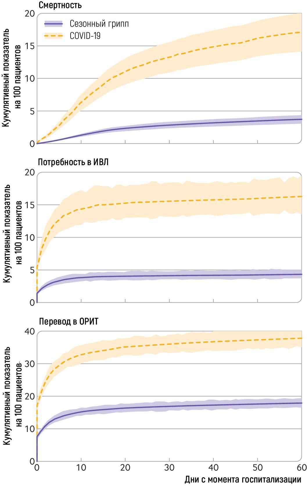 COVID vs грипп: оценка рисков у госпитализированных пациентов