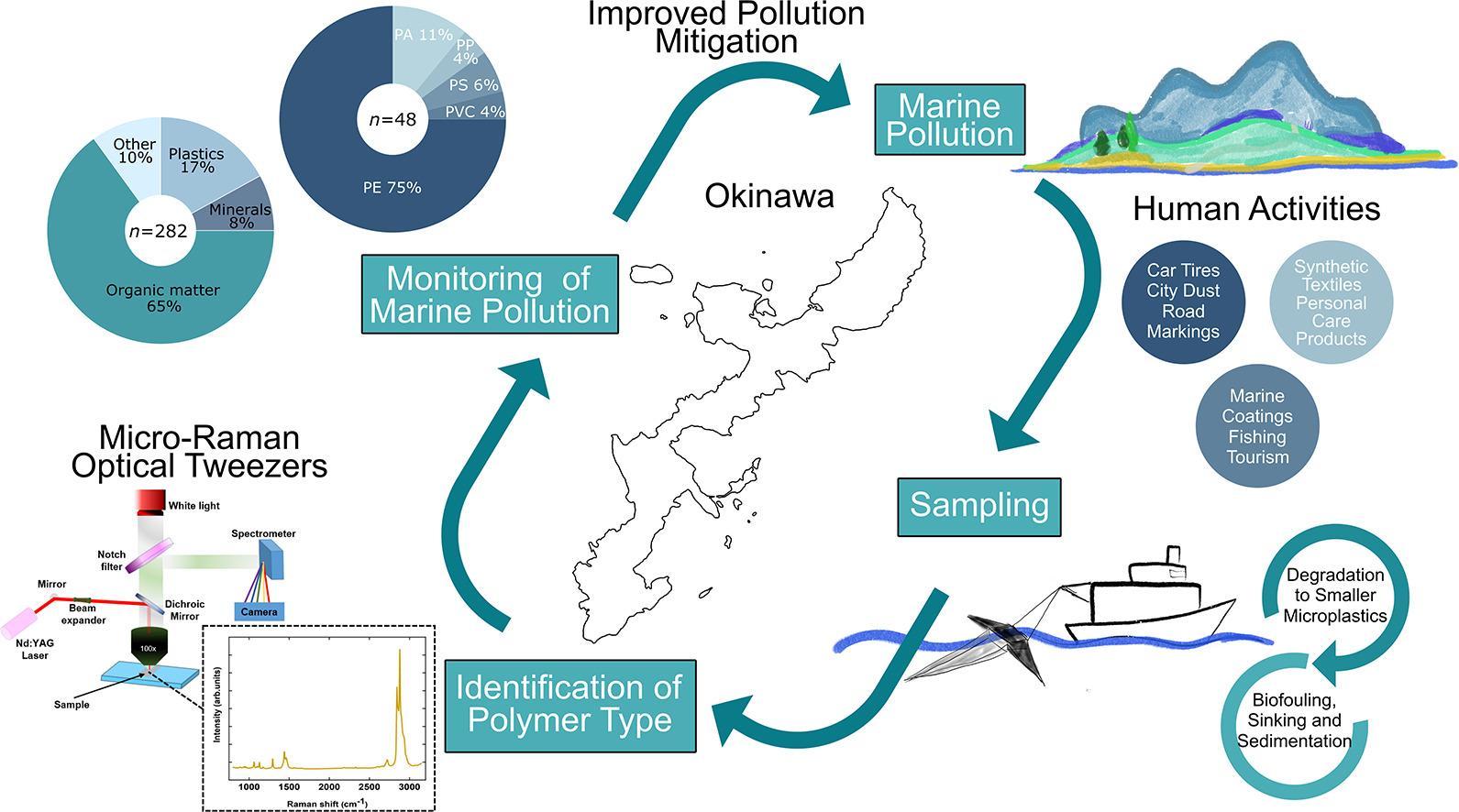 Микропластик обнаружен в океане у берегов Окинавы