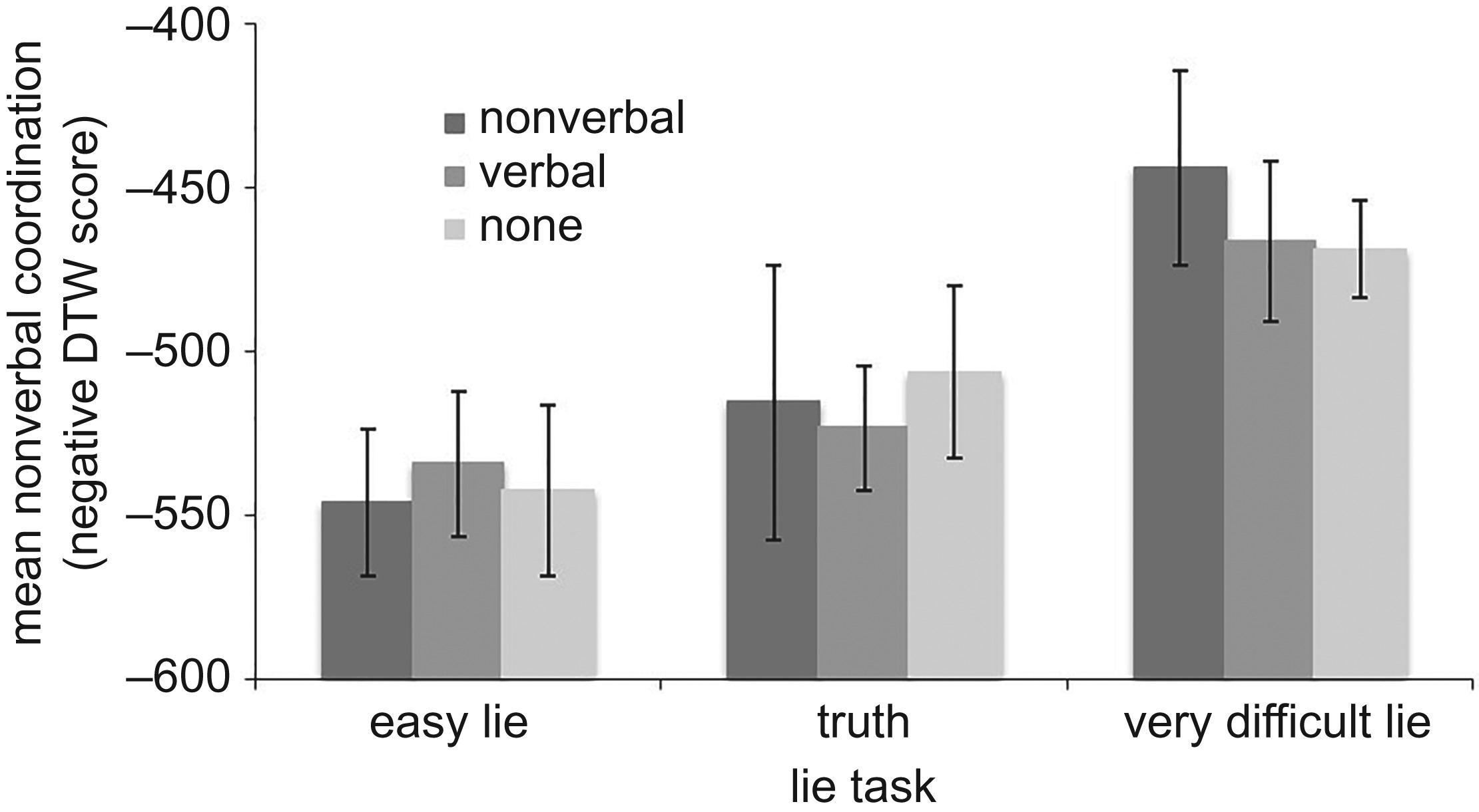 Сложная ложь заставила лжецов активнее имитировать движения собеседников