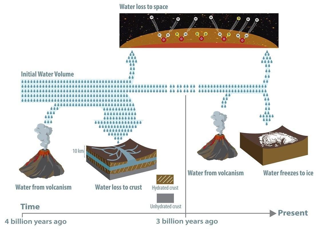 Вода древнего Марса могла уйти в кору планеты