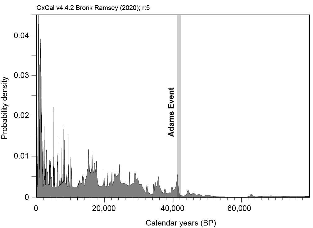 «Главный вопрос жизни и Вселенной»: инверсию магнитных полюсов 42 тысячи лет назад связали с массовым вымиранием и изменением климата