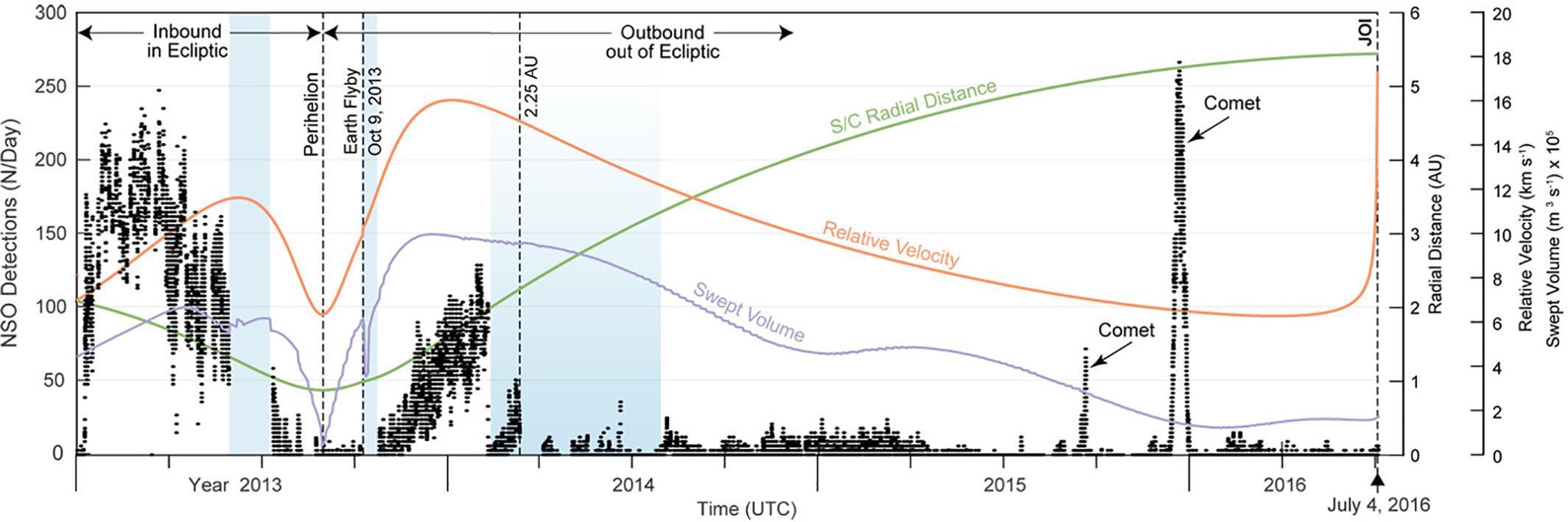 От заката до рассвета: зодиакальный свет на Земле может быть вызван пылевыми бурями на Марсе