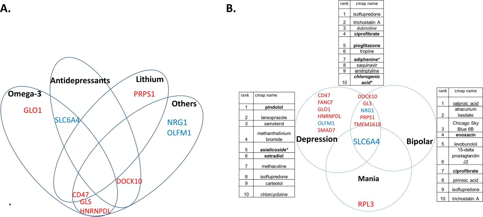 Депрессию и биполярное расстройство предложили диагностировать по анализу крови