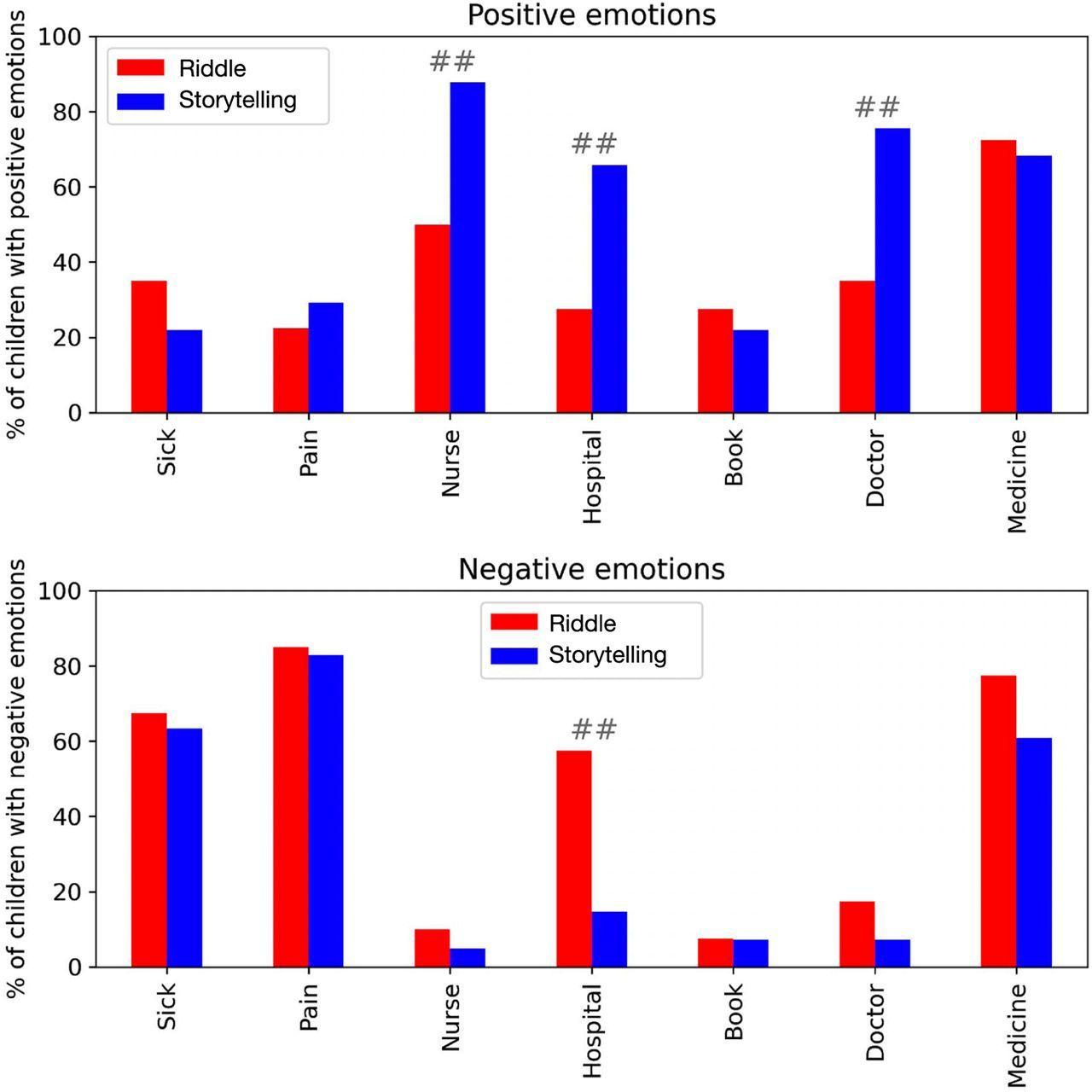 Чтение сказок связали с повышением окситоцина и снижением кортизола у детей в больнице
