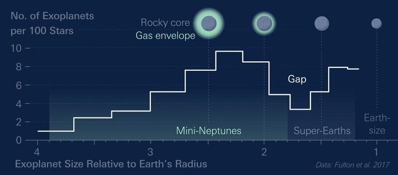 Дефицит экзопланет небольших размеров объяснили эрозией их атмосферы