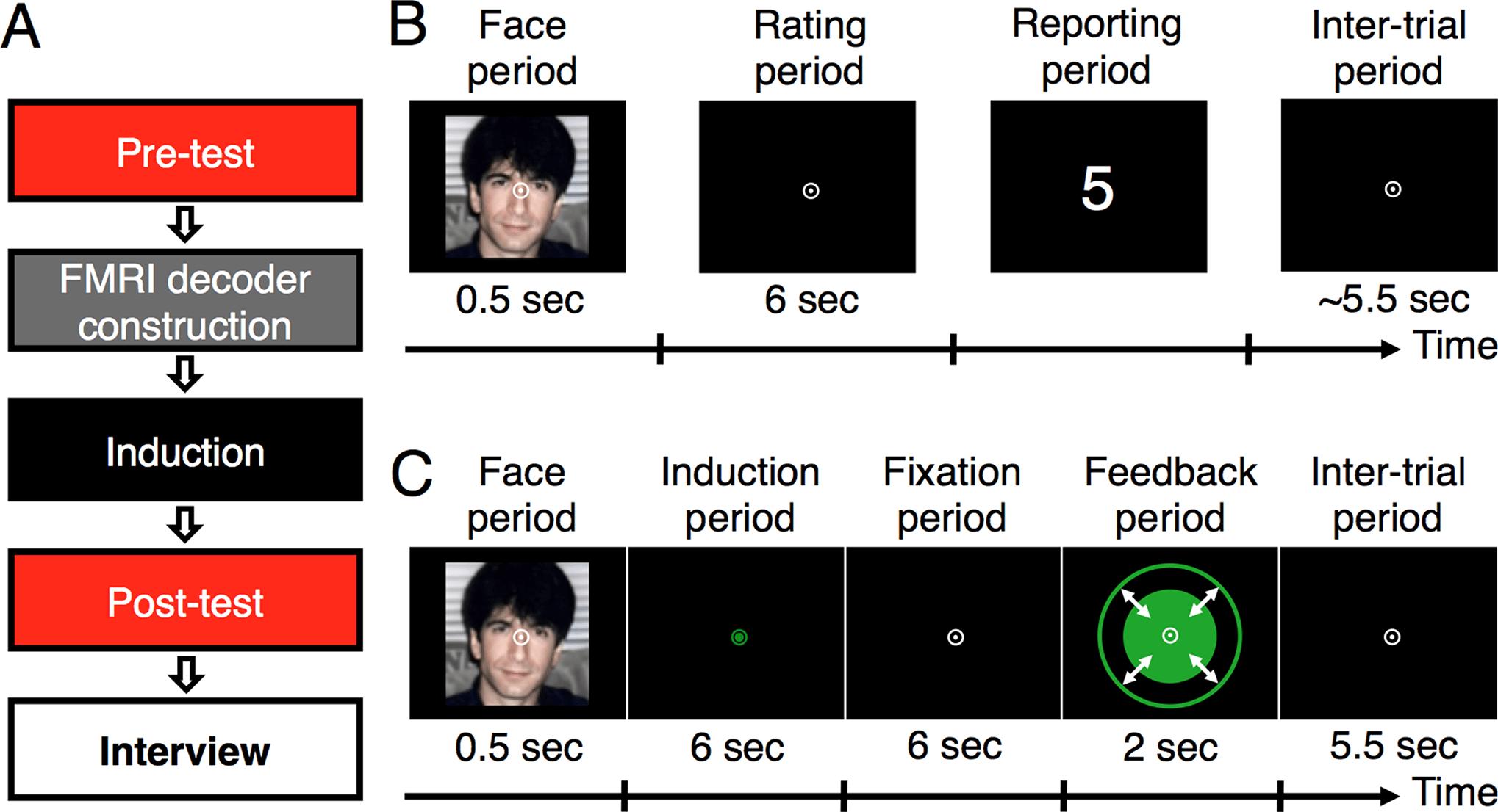 Как программировать эмоции