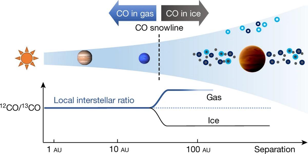 В атмосфере экзопланеты TYC 8998-760-1 b впервые обнаружили редкие изотопы углерода