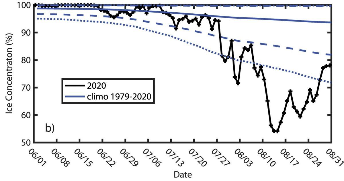 Последняя ледяная зона Земли объявлена уязвимой к изменению климата